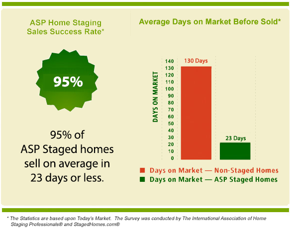 95% of ASP staged homes sell on average of 23 days or less.