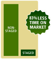 Stages homes are 83% less time on market